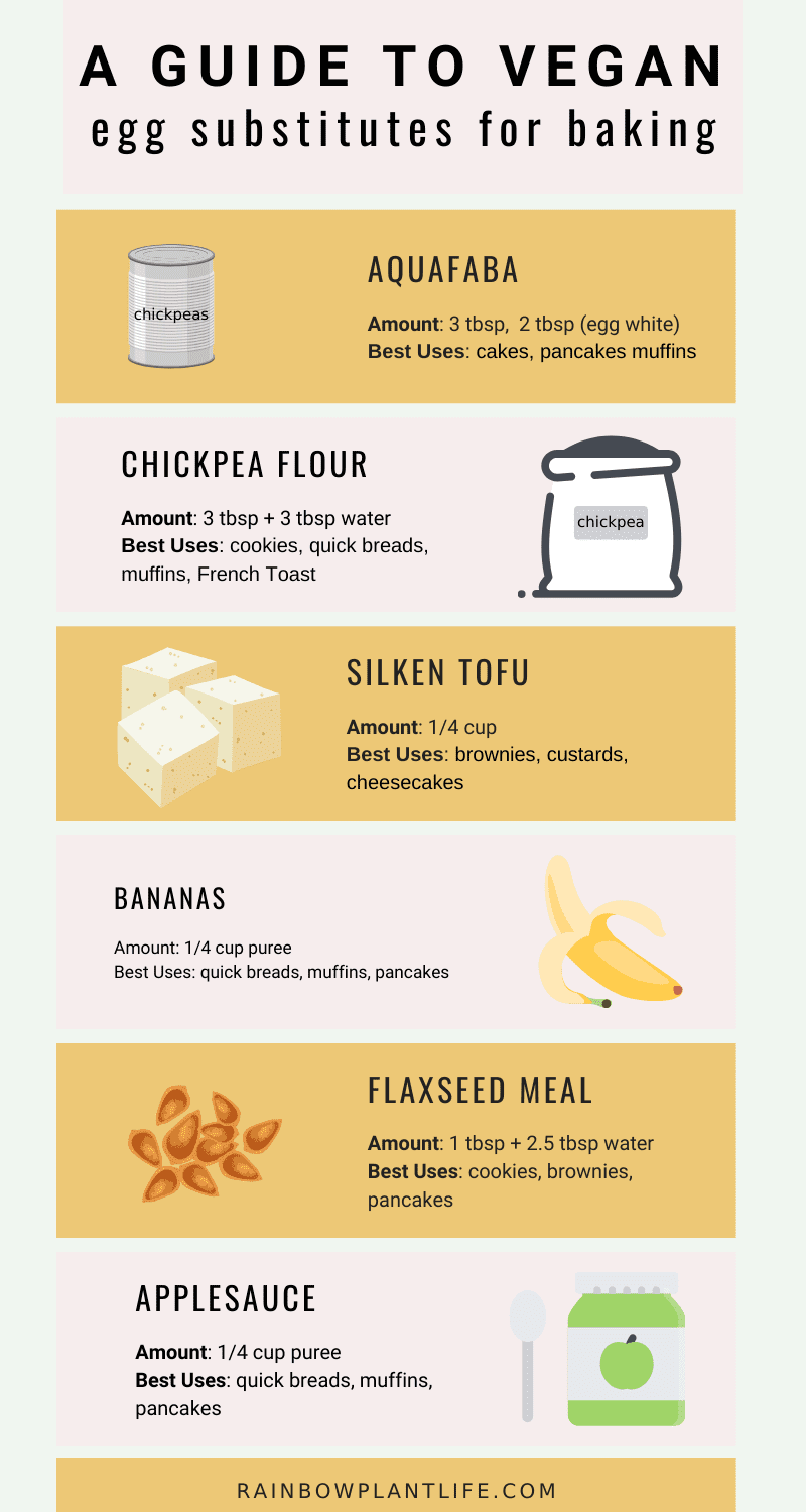 A Guide to Vegan Egg Substitutes in Baking